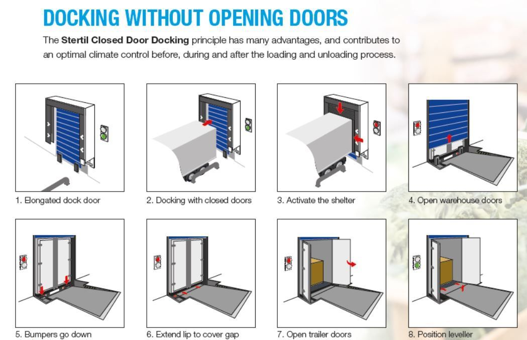 closed door docking